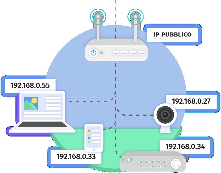 Port Forwarding - Documentazione - dynDNS.it - DNS dinamico gratuito - Free dyndns